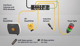 The I/O module can collect signals from RFID readers as well as other devices such as sensors.