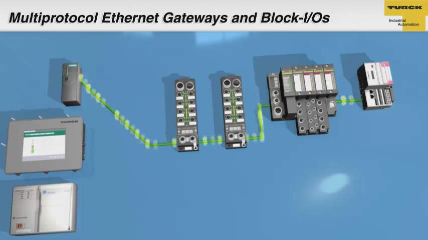 Multiprotocol Ethernet Gateways and Block I/Os